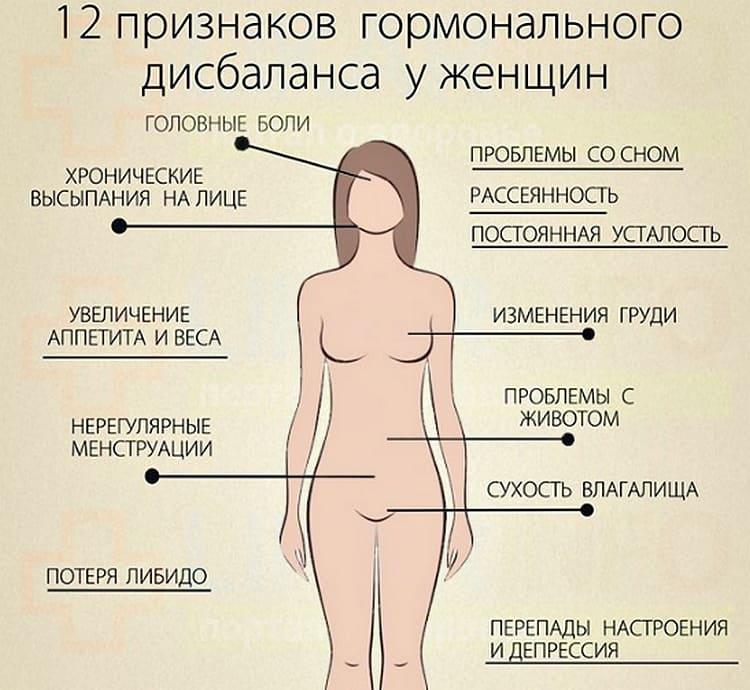 Нарушение гормонального фона