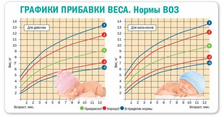 физическое состояние детей