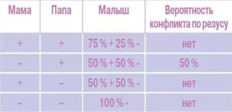 Таблица по группам крови